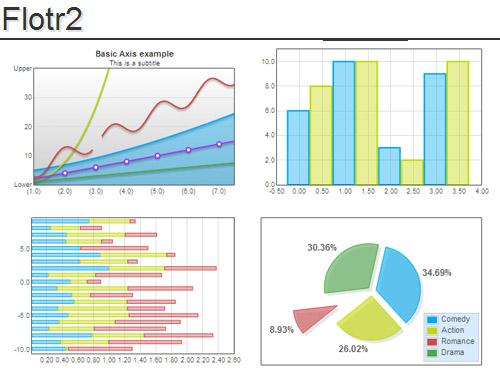 Flotr2: Open Source HTML5 Charts & Graphs