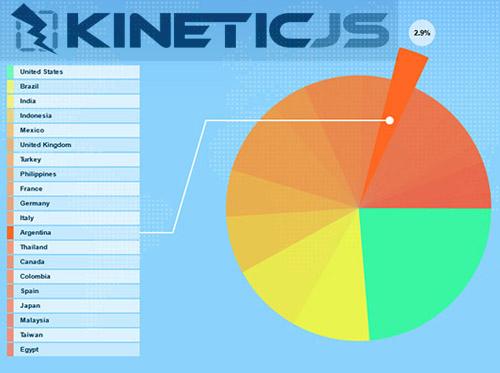 KINETICJS: HTML5 Canvas JavaScript framework to Build Animations
