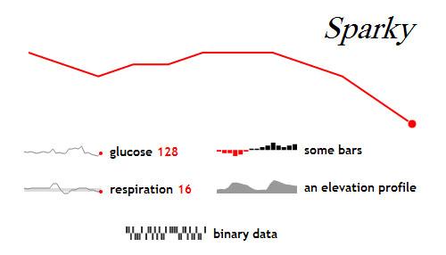 Sparky: JavaScript Sparklines Library