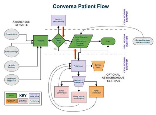 Experience Overhaul – Healthcare Web App By Daniel Wood
