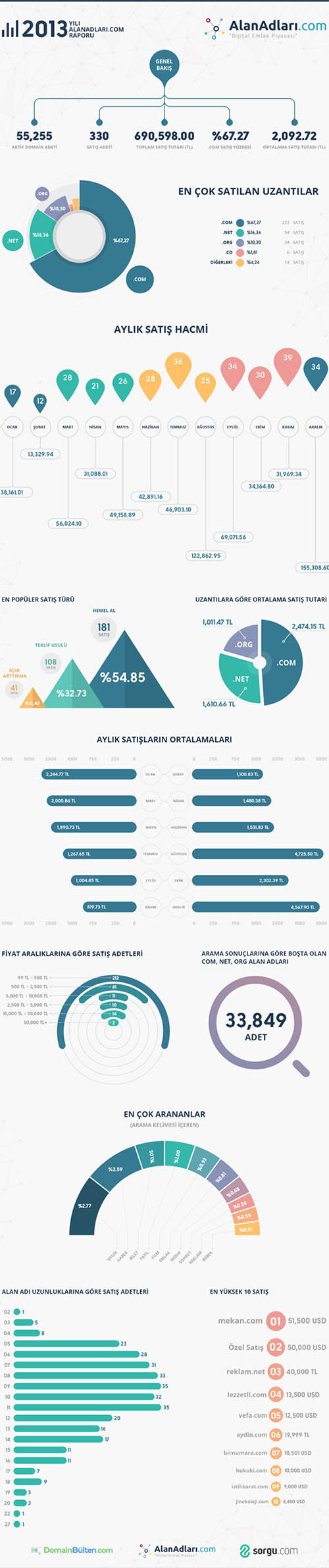 AA infographic By Enes Dal